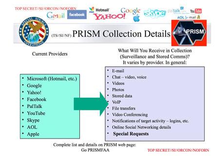 NSA slide data