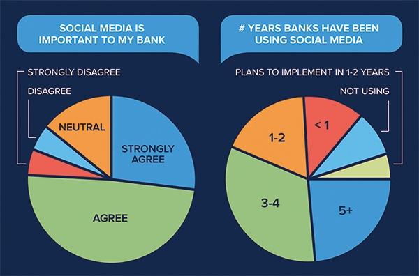 chart_bankssocial